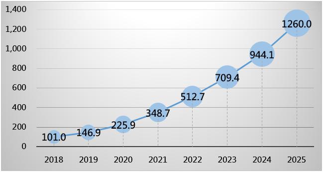 全球AI市場規模(億美元)