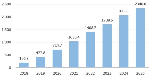 AI帶動之全球硬體市場收益預測(億美元)